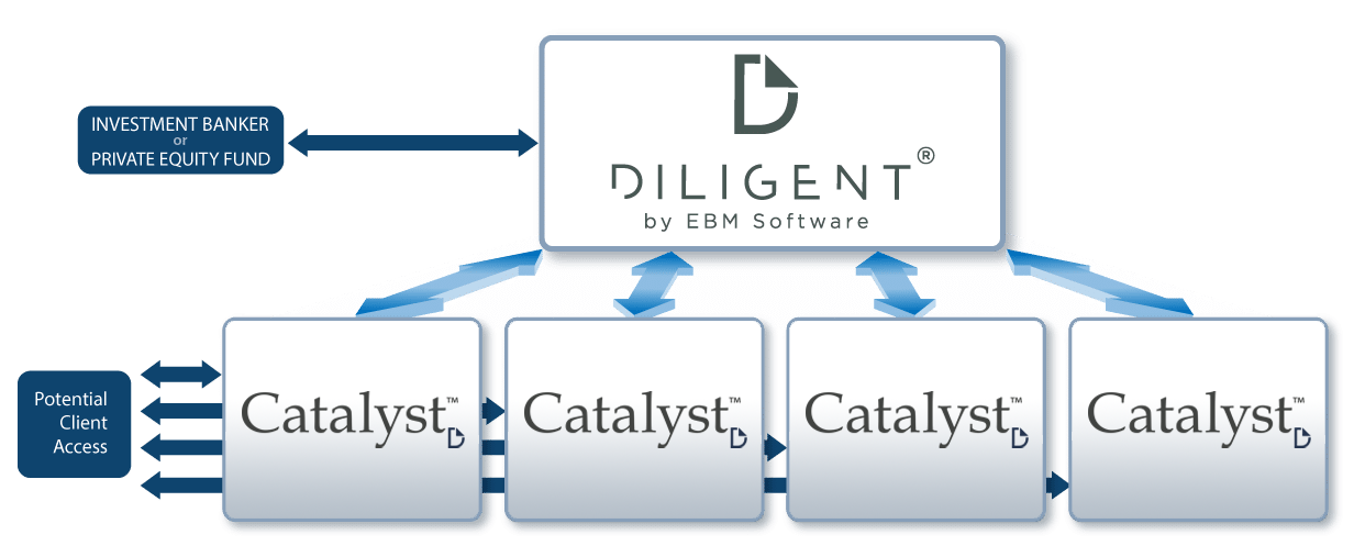 Diligent Software